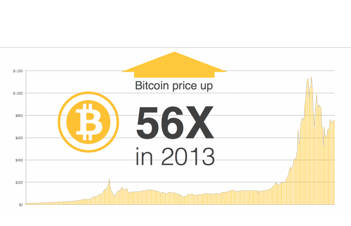 state-of-bitcoin-2014-02