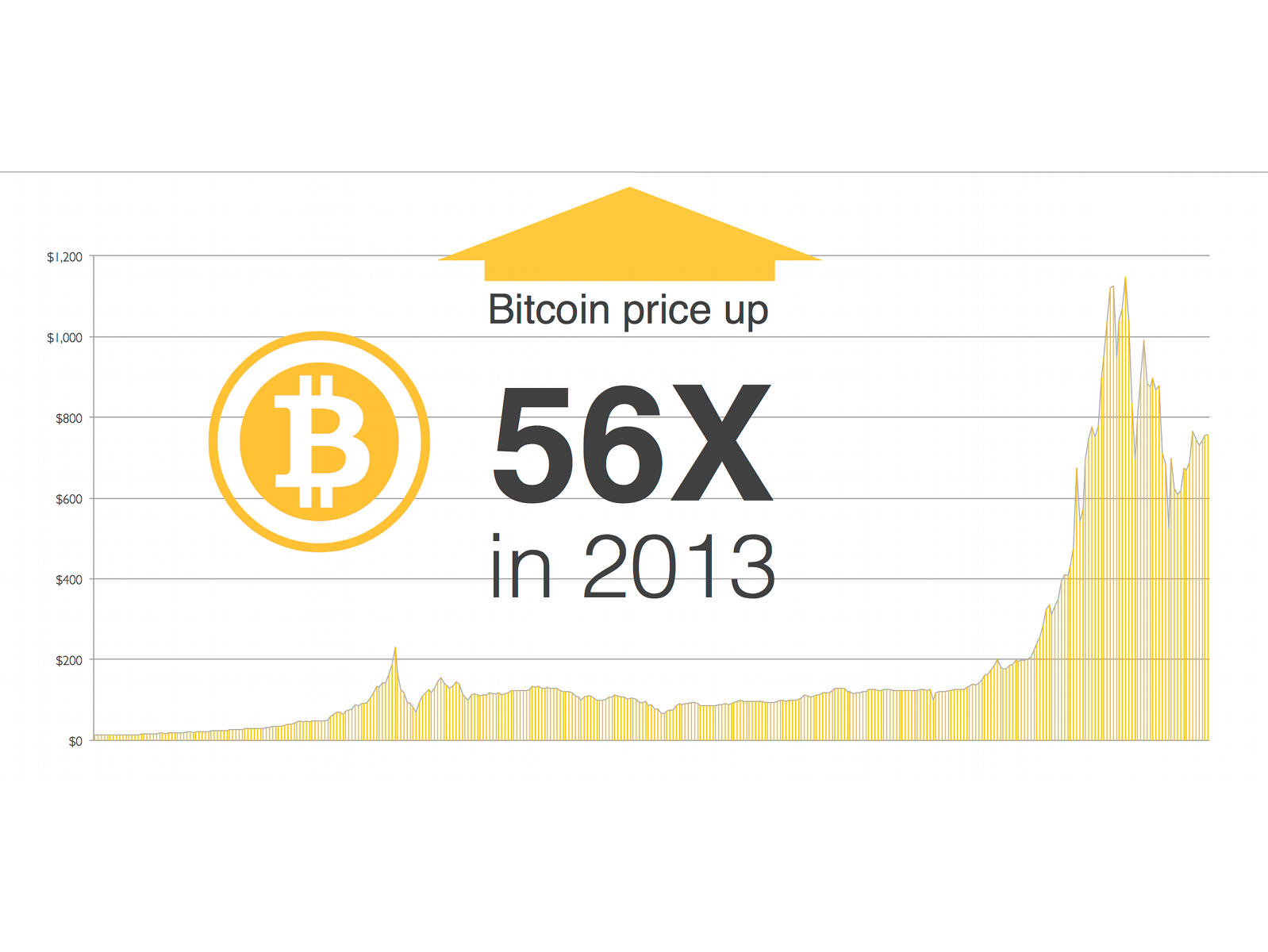 State of Bitcoin 2014 02