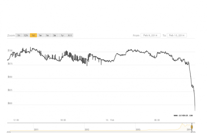 coindesk-price-fall