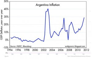 Argentina inflation. Source: http://scottgrannis.blogspot.com/2011/10/argentinas-lessons-for-today.html