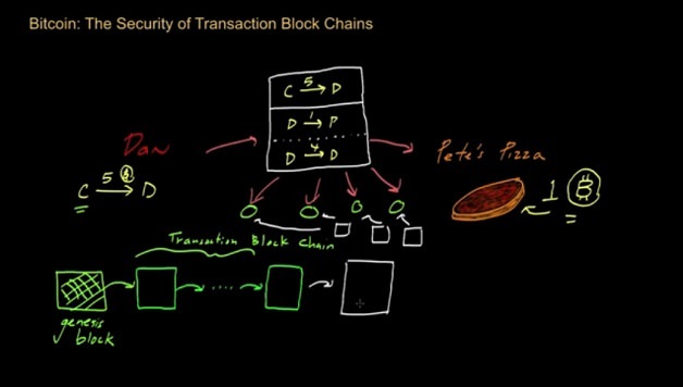 Screenshot, Khan Academy video: https://www.youtube.com/watch?v=8zgvzmKZ5vo