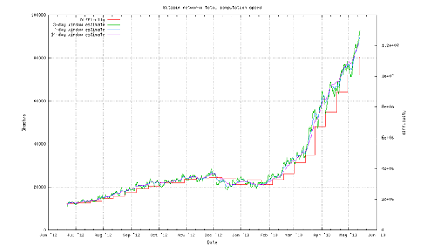 Bitcoin network total computation speed 2012-2013, from Bitcoin network graphs, http://bitcoin.sipa.be/speed-lin.png