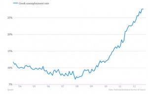 Greek unemployment rate. Source: http://qz.com/86879/greek-suicides-are-up-27-percent/
