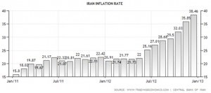 Iran inflation rate. Source: http://www.tradingeconomics.com/iran/inflation-cpi