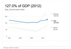 Italy debt. Source: https://www.google.com/search?q=italy+debt&aq=f&oq=italy+debt&aqs=chrome.0.59j0l3j62l2.3332j0&sourceid=chrome&ie=UTF-8