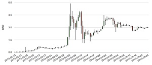 LTC/USD on BTC-E, past three months