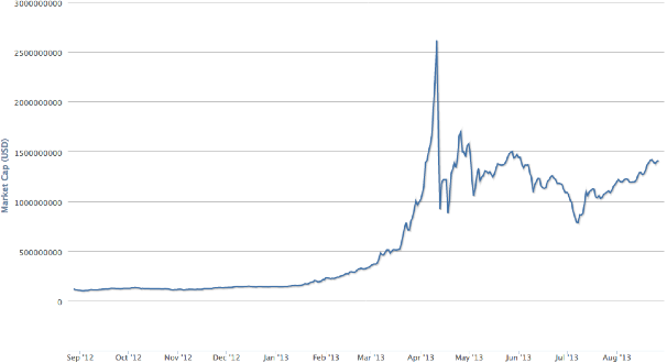 Historical Chart Of Bitcoin S Market Cap Over Time Source Blockchain Info