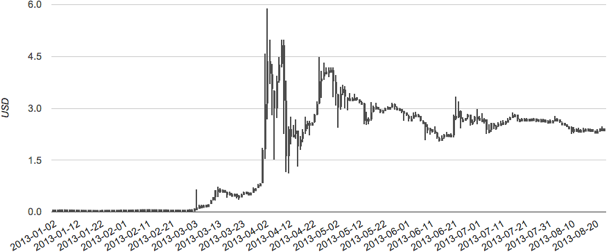 The Ltc Usd Chart Ears Similar To That Of Btc