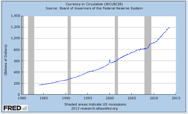 Amount of USD in circulation. Source: Federal Reserve Bank of St. Louis