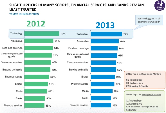 People trust technology more than they do banks or financial services companies. Source: Edelman Global Trust Barometer