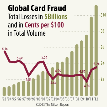 Global credit card fraud is on the rise. For payment processors, bitcoin could just complicates things. Source: The Nilson Report