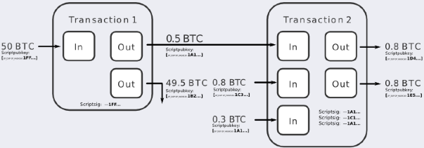 The basic concept of CoinJoin in a schematic as explained by Gary Maxwell. Source: Bitcointalk