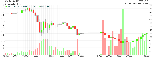 On April 11, 2013 Mt. Gox suspended trading on its exchange for 12 hours. Banks do not want something like this to occur. Source: Bitcoin Charts