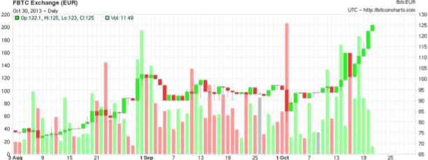 3-month FBTC Exchange chart before it shut down on 10/21. Source: Bitcoin Charts