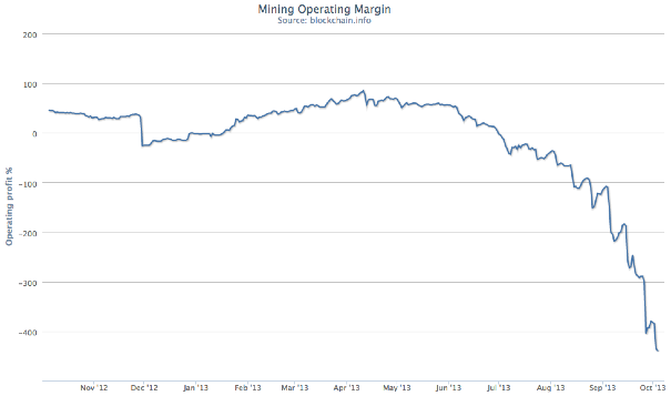 Mining operating margin has fallen precipitously as commercial hardware has hit the market. Source: Blockchain.info