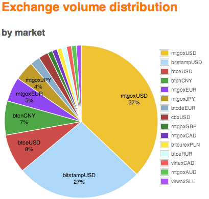It is still perhaps Mt. Gox, with the largest share of bitcoin exchange volume, which wields too much power. Source: Bitcoin Charts