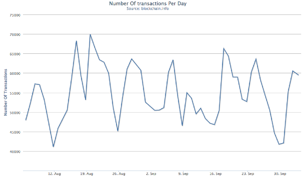 Sixty-day graph of number of bitcoin transactions per day. While this has been volatile and did drop at the end of September, it's at a relatively normal level. Source: Blockchain.info