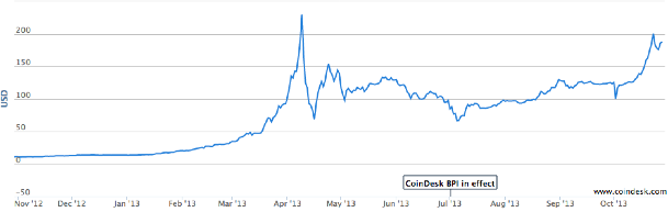 The One Year Rise Of Bitcoin S Price Source Coindesk Index