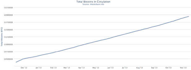 The current number of total bitcoins in circulation, created by bitcoin miners solving cryptographic problems. Source: Blockchain.info