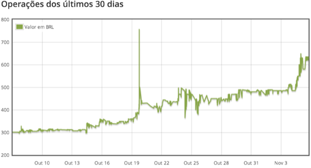 Bitcoin's price in Brazilian Real (BRL) for the past 90 days. Source: Mercado Bitcoin