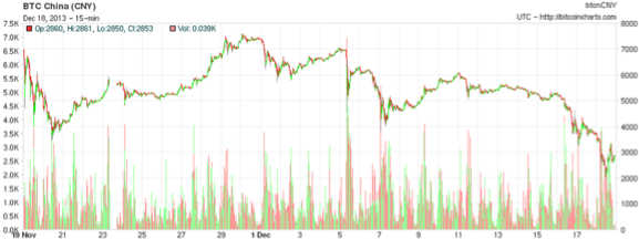 One month 15 minute chart of the BTC China exchange. Source: Bitcoin Charts