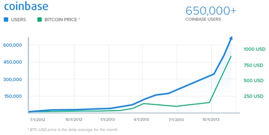 The upward trend in price of BTC has corresponded in a rise in Coinbase users. Source: Coinbase Blog