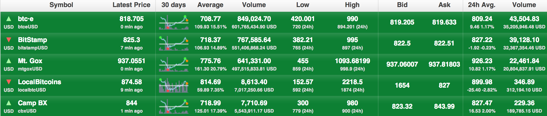 The top five USD/BTC exchanges by volume. Source: Bitcoin Charts