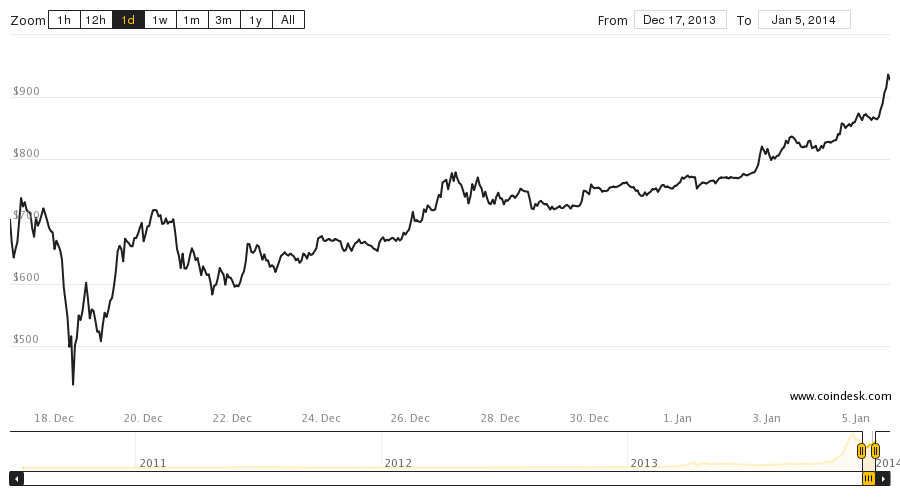 The Bitcoin Price Just Crossed $1,000 Again