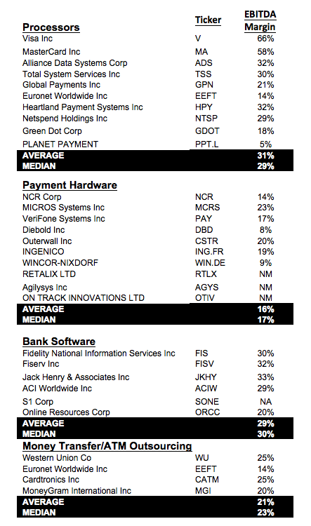 Table 2 summarizes the EBITDA margins for the same basket of sectors discussed earlier.