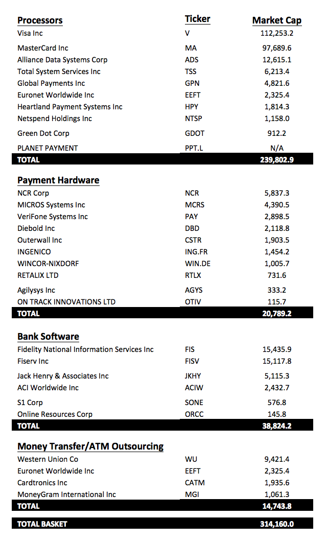 table1-marketcap-payment-industry