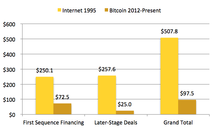 VC-Investment-in-1995-Internet-Companies-vs-bitcoin