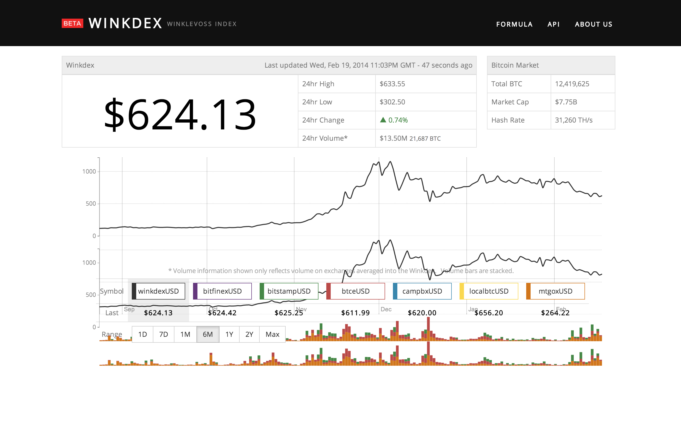 Winklevoss Winkdex bitcoin price index