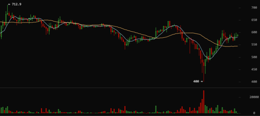 2-hour chart of Bitstamp USD/BTC prices. Source: Bitcoin Wisdom