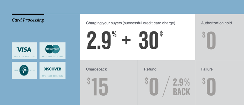 Credit card fees that Balanced charges.