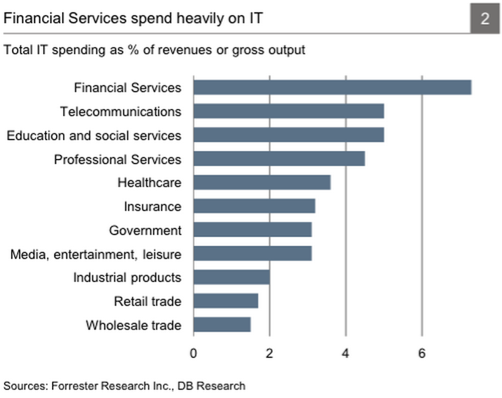 The financial services industry spends a large amount as a percentage of revenue on IT. Source: Business Insider
