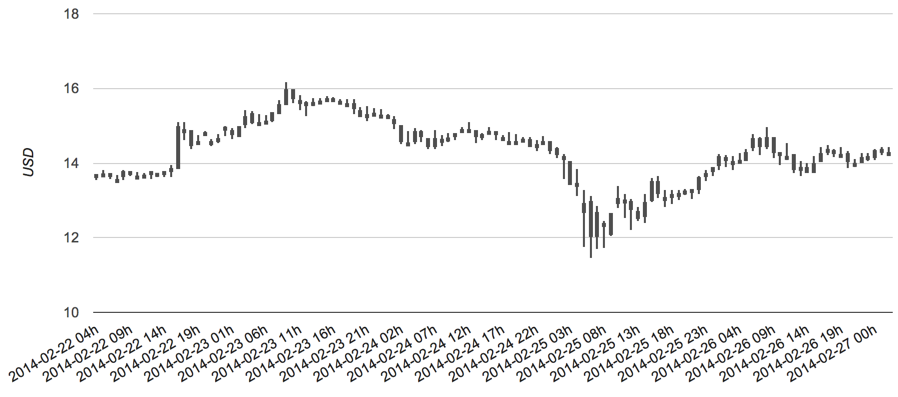 Litecoin's pricing action mimics that of bitcoin, although at a much lower price. Source: LTC Charts