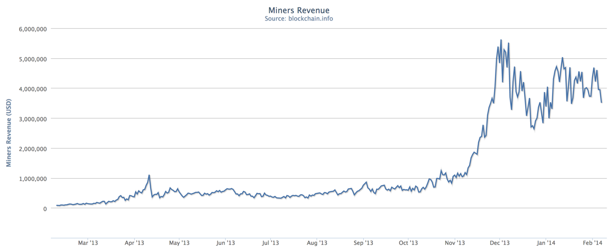 Though miner revenue continues to be volatile, it still is profitable. Source: Blockchain.info