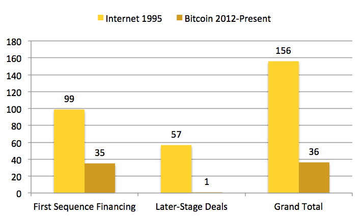 number-of-VC-backed-Companies-early-Internet-vs-early-bitcoin