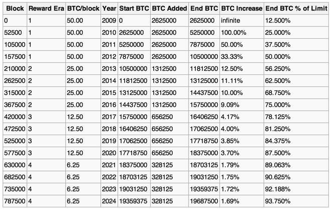 Projected bitcoin outputs over the next few years. As the value goes up and more BTC is put into circulation, banks may become interested in storage. Source: Bitcoin Wiki