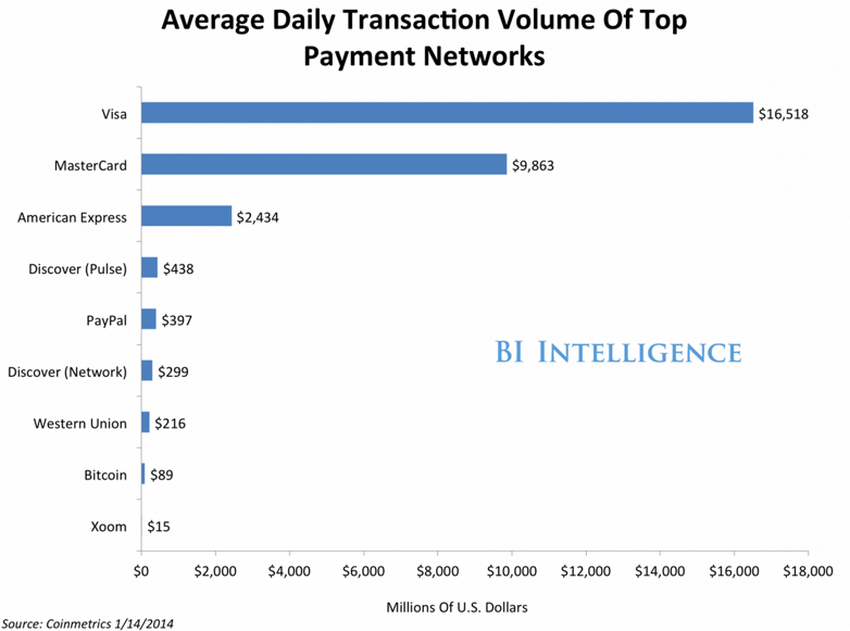 Payment networks can't deny the rise of bitcoin. But they have enormous headway. Source: Bullfax
