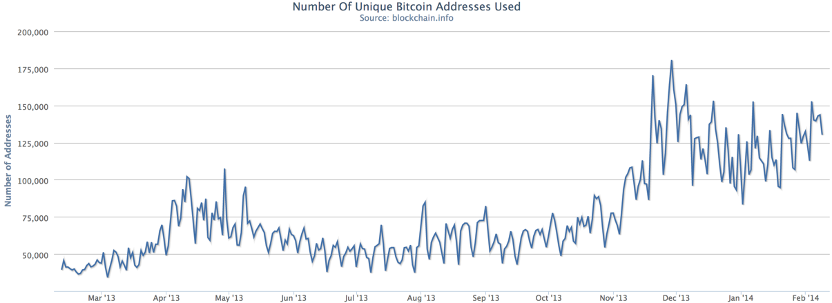 Uniqe adresses are trending up, meaning people are moving their bitcoin around more often. Source: Blockchain.info.