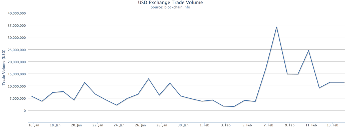 USD exchange trading volume has been big business recently. Source: Blockchain.info