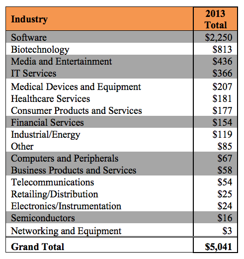 vc-investments-industry-2013