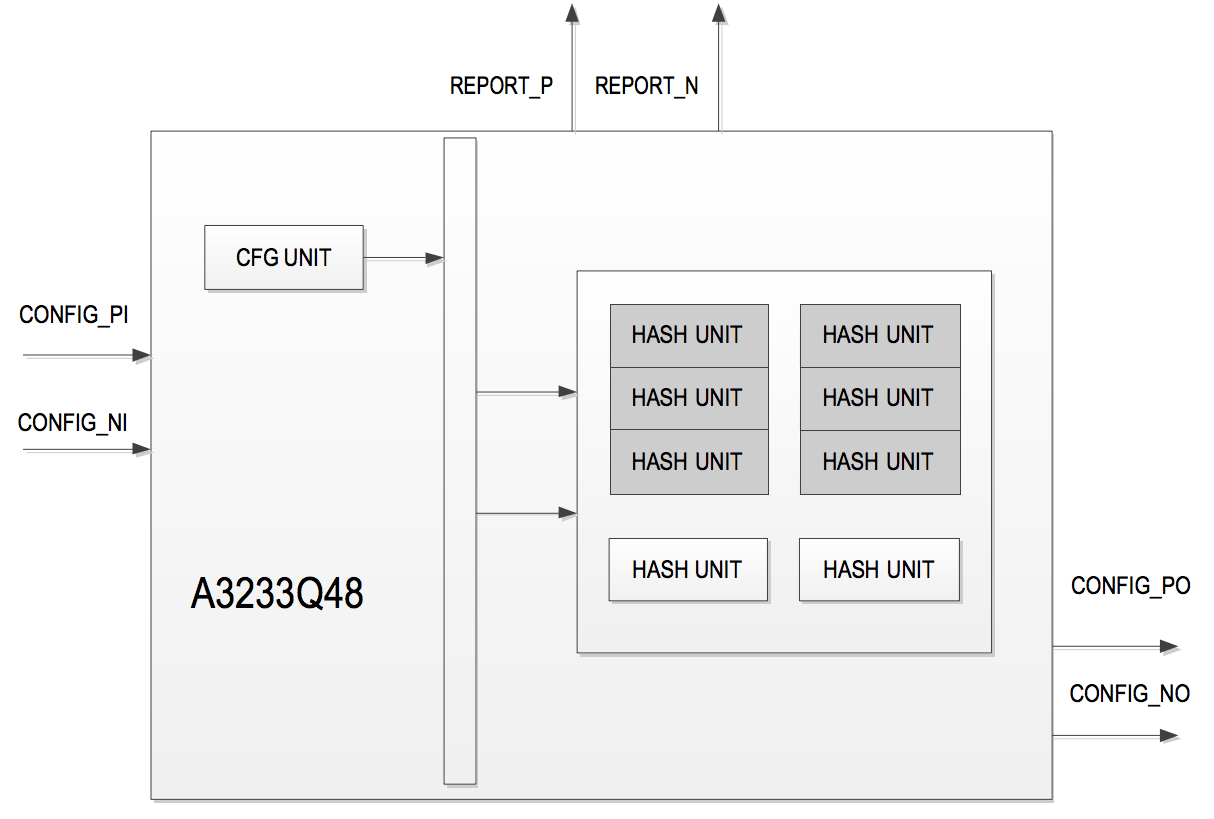 Avalon A3233Q48 architecture, which appears similar to its predecessor. Source: Avalon Datasheet