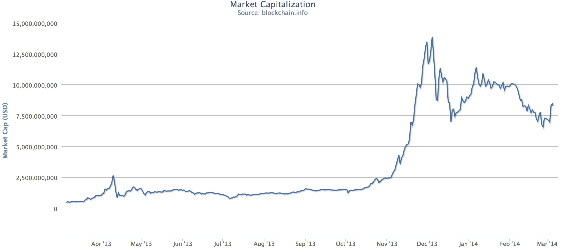 Late last year, bitcoin almost hit a $14bn market cap. Not to mention the economy it creates. Source: Blockchain.info