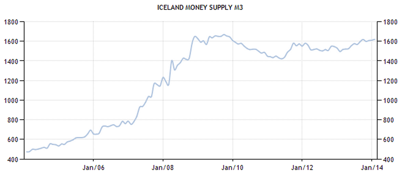 Since enacting capital controls, Iceland has maintained a larger money supply. Source: Trading Economics