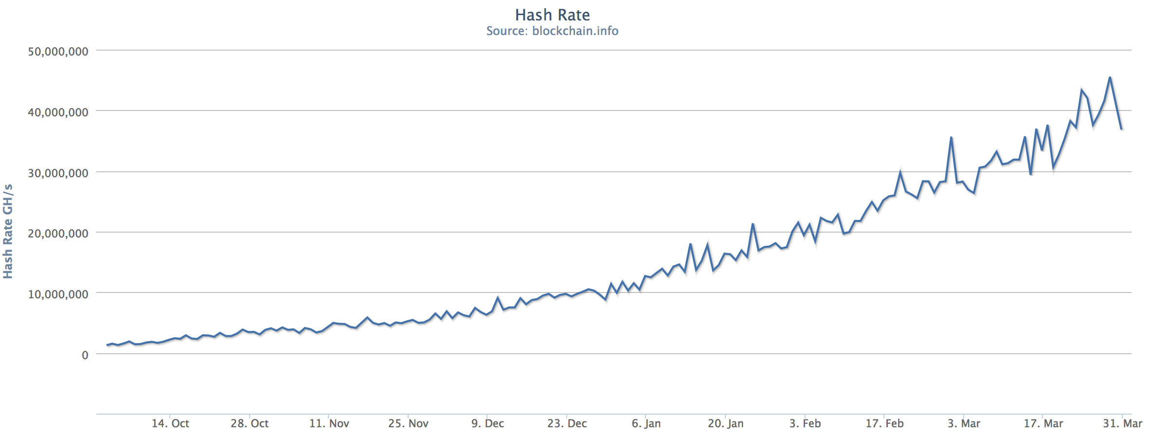 In the past six months the Bitcoin network has gone from 1PH/s to upwards of 45PH/s. Source: Blockchain.info