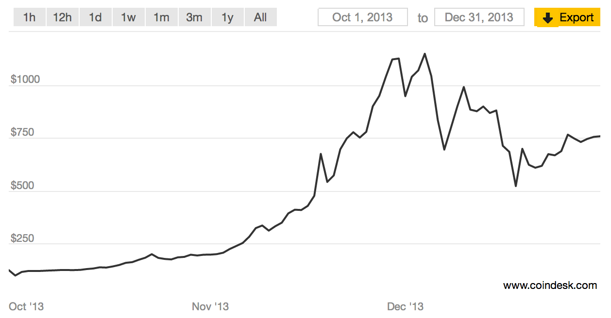 Bitcoin prices hit a high at the end of 2013 after Silk Road closure. Source: CoinDesk BPI