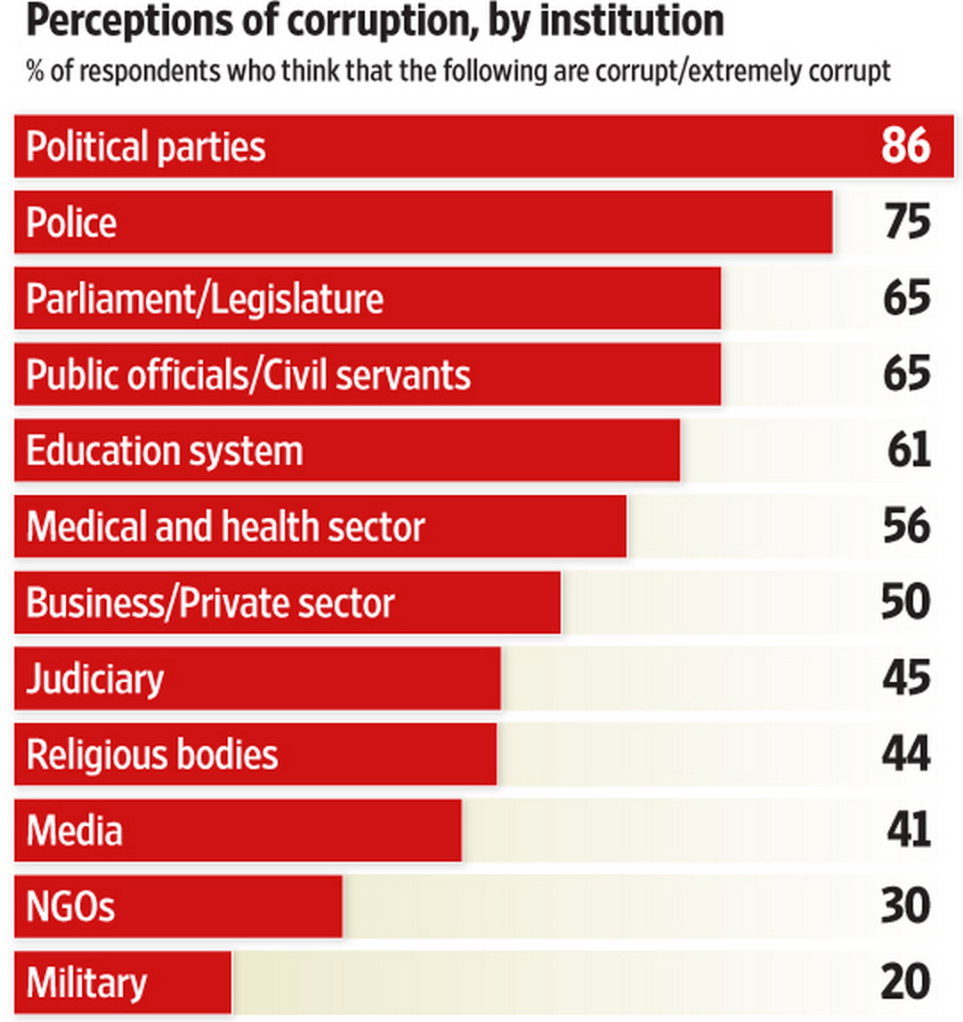 Data from Transparency Internernational indicates political office is highly corrupt in India. Source: Livemint