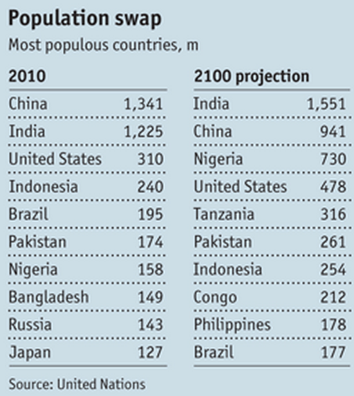 India is one of the most populous countries, and is expected be be #1 someday. Source: Frugal Innovation